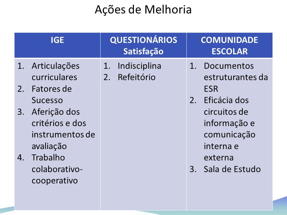 IGEQUESTIONÁRIOS Satisfação COMUNIDADE ESCOLAR 1.Articulações curriculares 2.Fatores de Sucesso 3.Aferição dos critérios e dos instrumentos de avaliaç