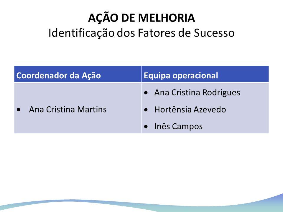 AÇÃO DE MELHORIA Identificação dos Fatores de Sucesso Coordenador da AçãoEquipa operacional Ana Cristina Martins Ana Cristina Rodrigues Hortênsia Azev
