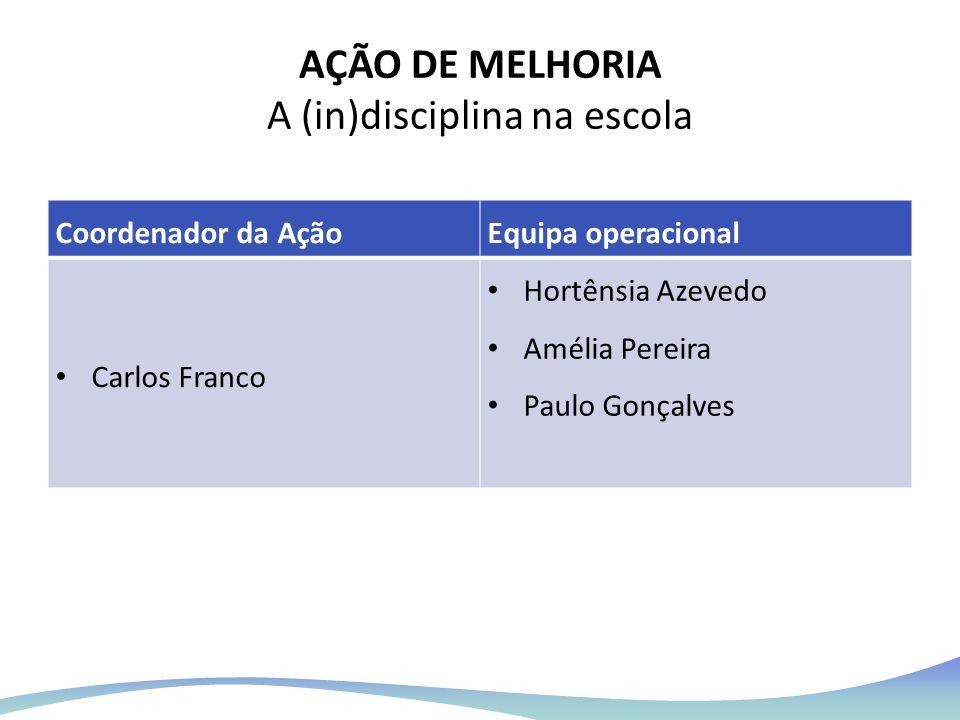 AÇÃO DE MELHORIA A (in)disciplina na escola Coordenador da AçãoEquipa operacional Carlos Franco Hortênsia Azevedo Amélia Pereira Paulo Gonçalves