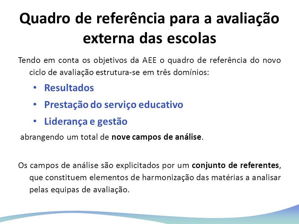 Quadro de referência para a avaliação externa das escolas Tendo em conta os objetivos da AEE o quadro de referência do novo ciclo de avaliação estrutu