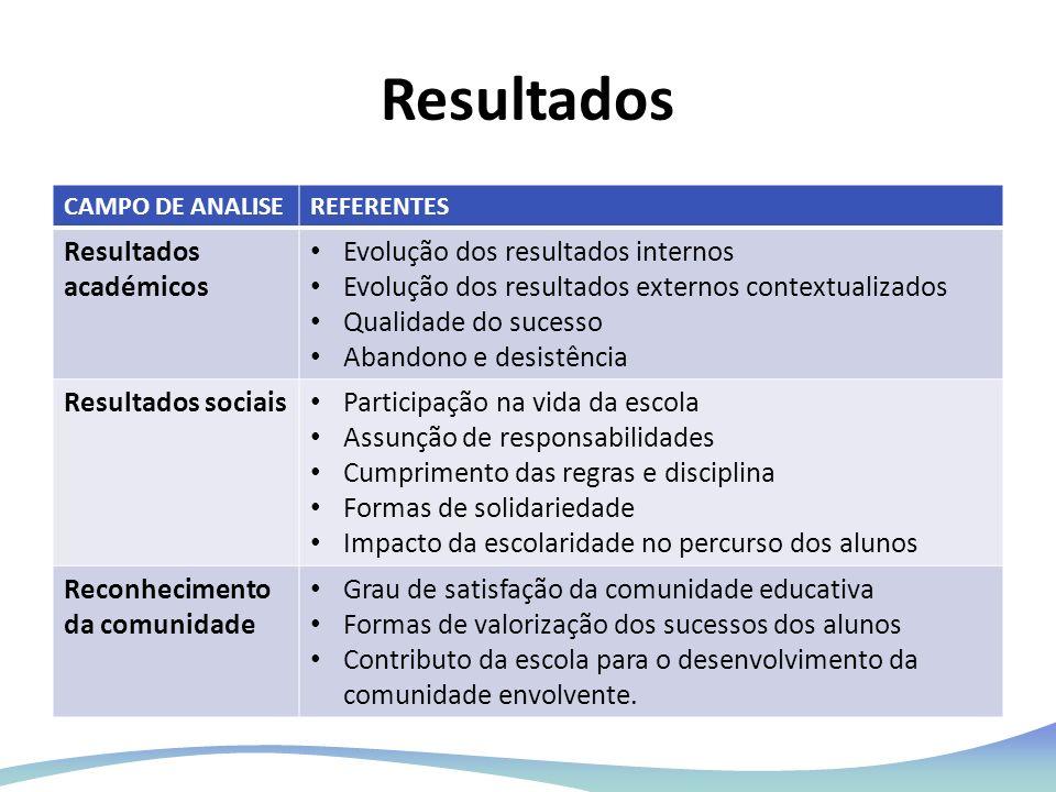 Resultados CAMPO DE ANALISEREFERENTES Resultados académicos Evolução dos resultados internos Evolução dos resultados externos contextualizados Qualida