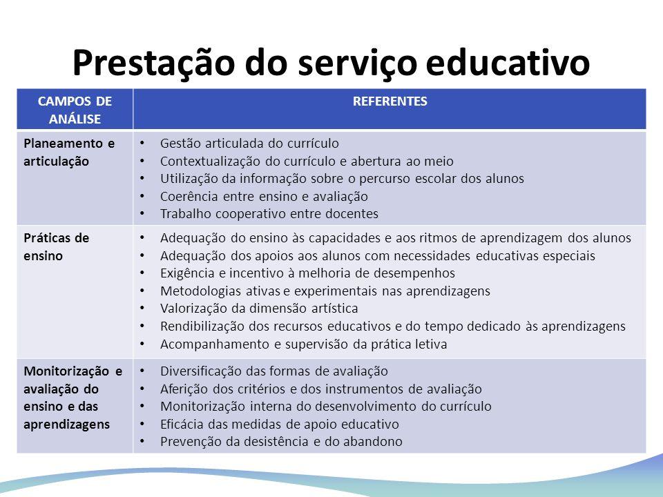Prestação do serviço educativo CAMPOS DE ANÁLISE REFERENTES Planeamento e articulação Gestão articulada do currículo Contextualização do currículo e a