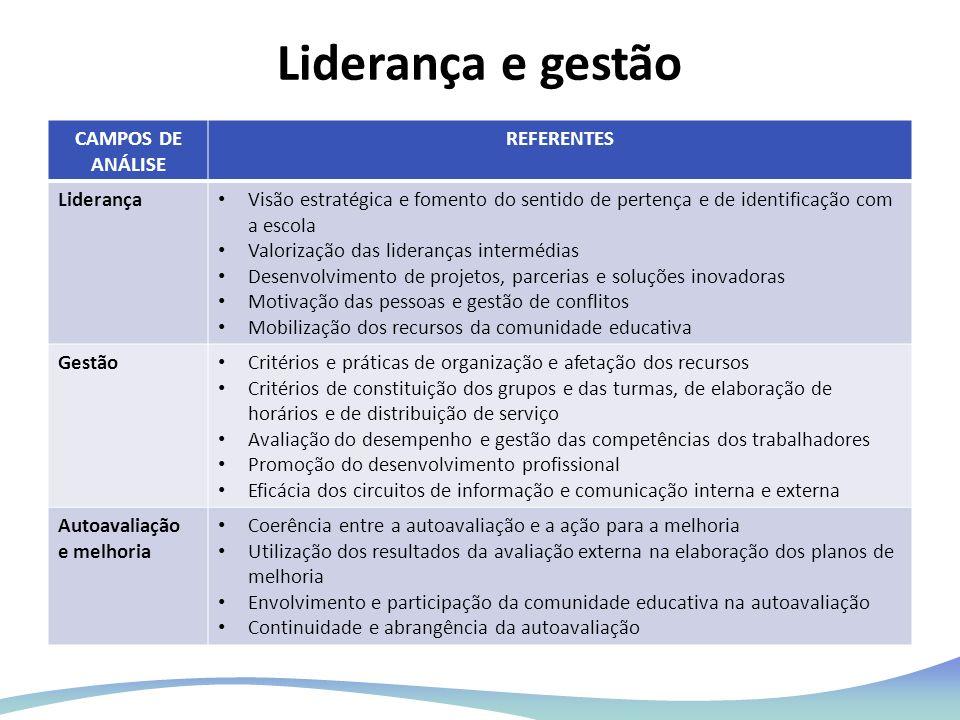 Liderança e gestão CAMPOS DE ANÁLISE REFERENTES Liderança Visão estratégica e fomento do sentido de pertença e de identificação com a escola Valorizaç
