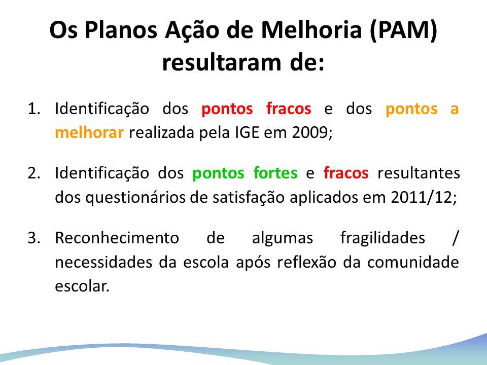 Os Planos Ação de Melhoria (PAM) resultaram de: 1.Identificação dos pontos fracos e dos pontos a melhorar realizada pela IGE em 2009; 2.Identificação