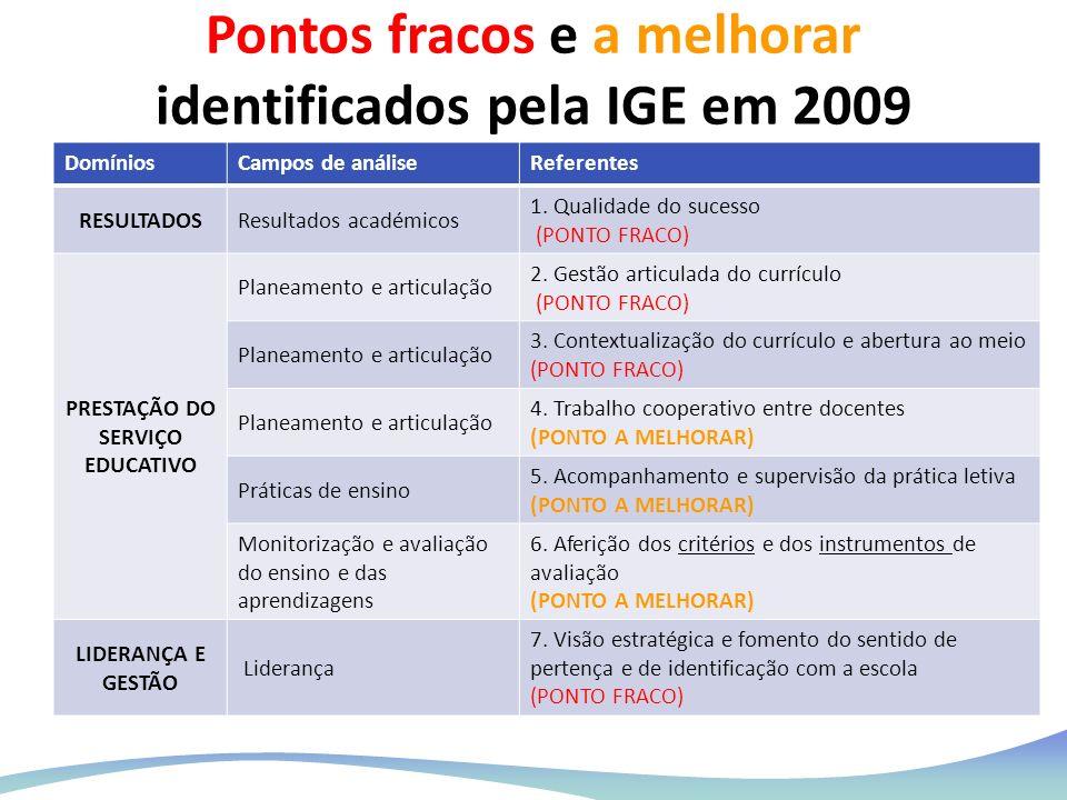 Pontos fracos e a melhorar identificados pela IGE em 2009 DomíniosCampos de análiseReferentes RESULTADOSResultados académicos 1. Qualidade do sucesso