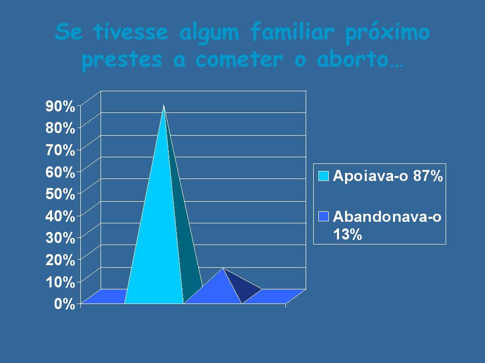 Se tivesse algum familiar próximo prestes a cometer o aborto…