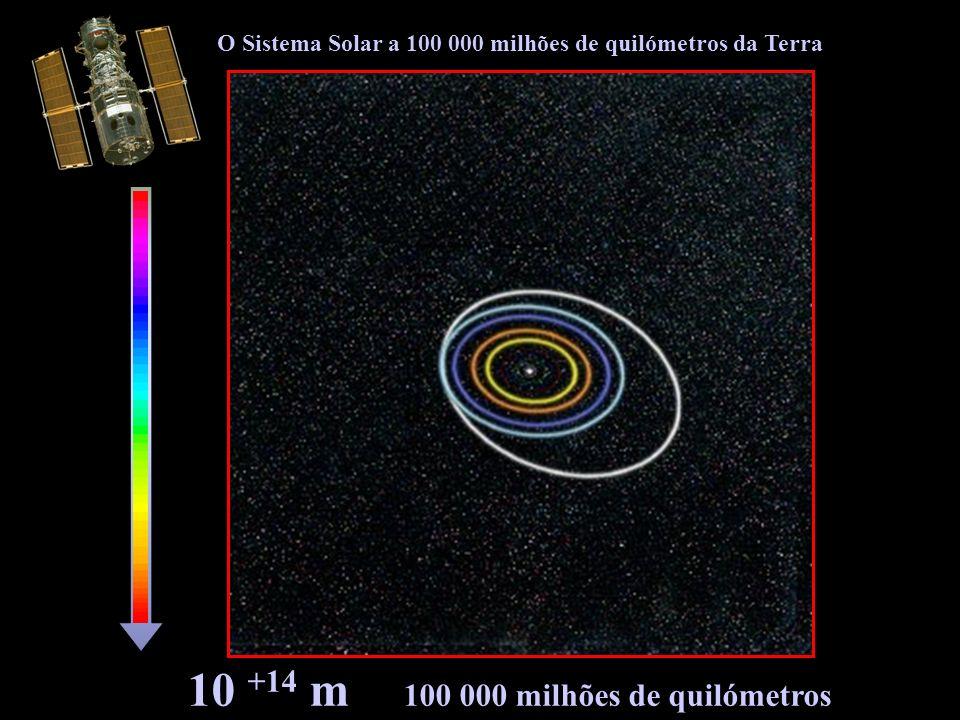 10 +14 m 100 000 milhões de quilómetros O Sistema Solar a 100 000 milhões de quilómetros da Terra