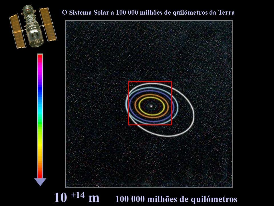 10 +13 m 10 000 milhões de quilómetros O nosso Sistema Solar
