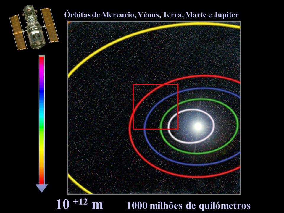 Órbitas de Mercúrio, Vénus, Terra, Marte e Júpiter 10 +12 m 1000 milhões de quilómetros