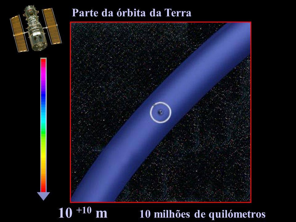 10 +10 m 10 milhões de quilómetros Parte da órbita da Terra