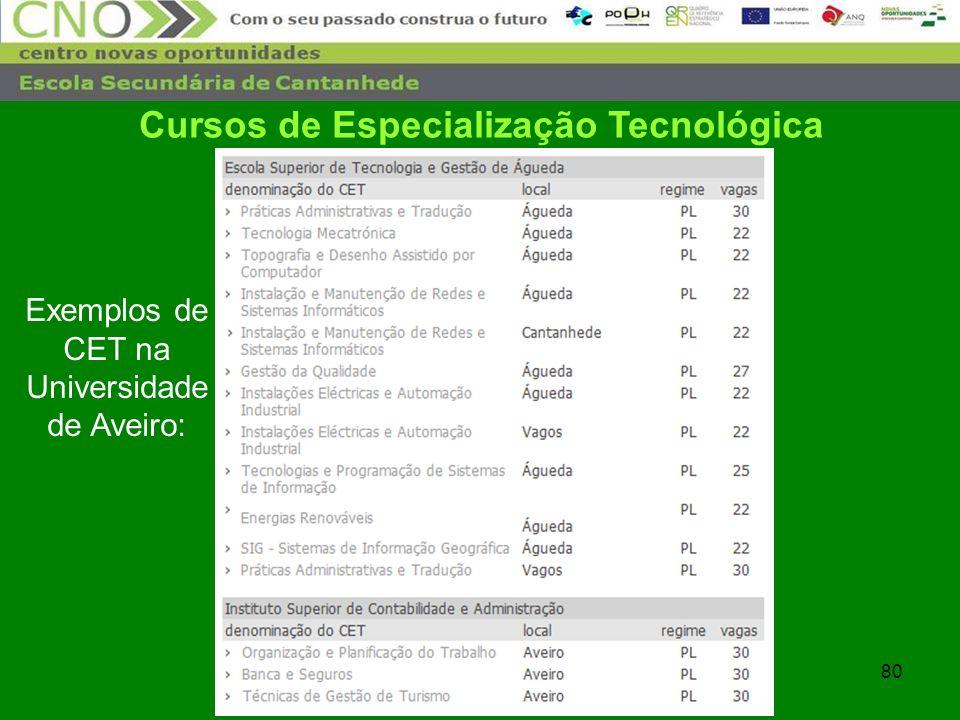 80 Cursos de Especialização Tecnológica Exemplos de CET na Universidade de Aveiro: