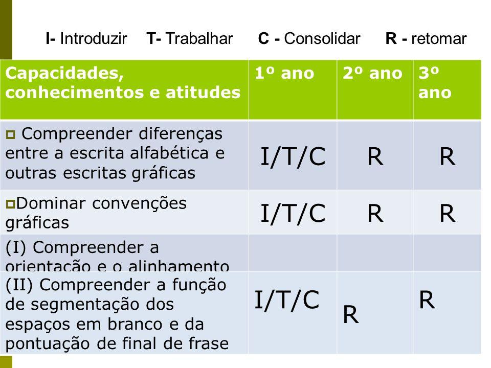 Capacidades, conhecimentos e atitudes 1º ano2º ano3º ano Compreender diferenças entre a escrita alfabética e outras escritas gráficas I/T/CRR Dominar