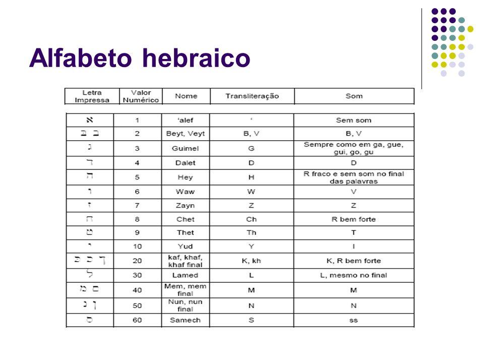 Alfabeto em Hebraico Alfabeto Hebraico