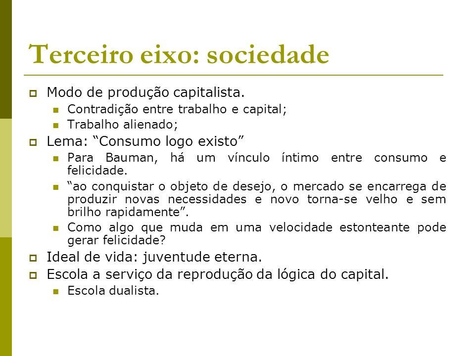 Terceiro eixo: sociedade Modo de produção capitalista. Contradição entre trabalho e capital; Trabalho alienado; Lema: Consumo logo existo Para Bauman,