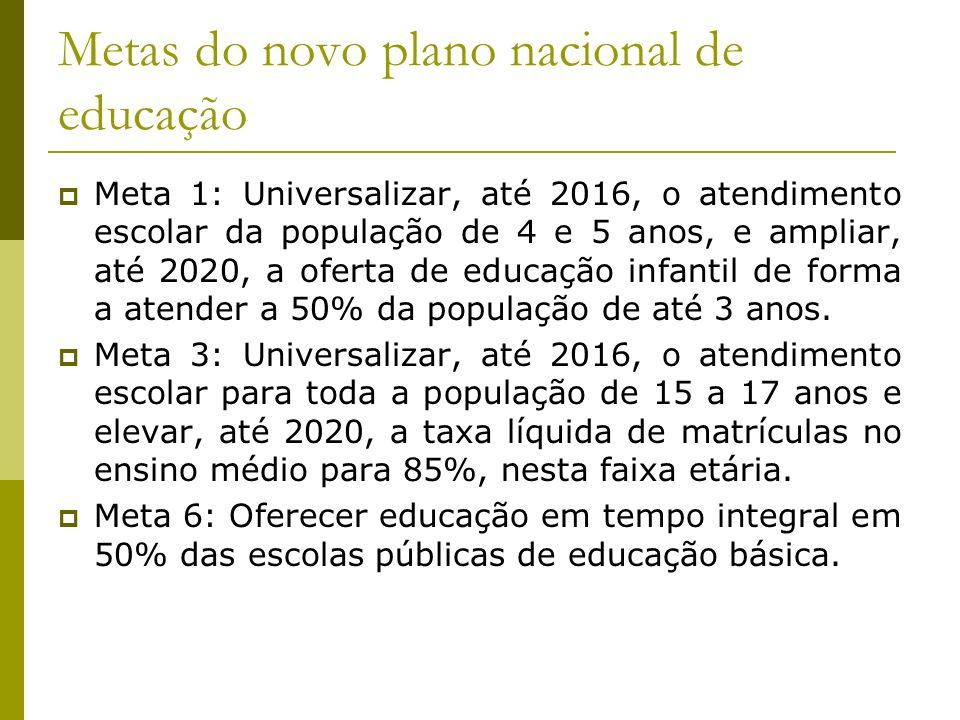 Metas do novo plano nacional de educação Meta 1: Universalizar, até 2016, o atendimento escolar da população de 4 e 5 anos, e ampliar, até 2020, a ofe