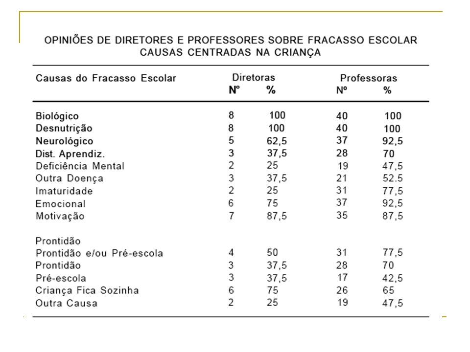 De como o Sistema Escolar não é Responsável Apenas três diretores (37,5%) atribuem falhas ao sistema educacional.
