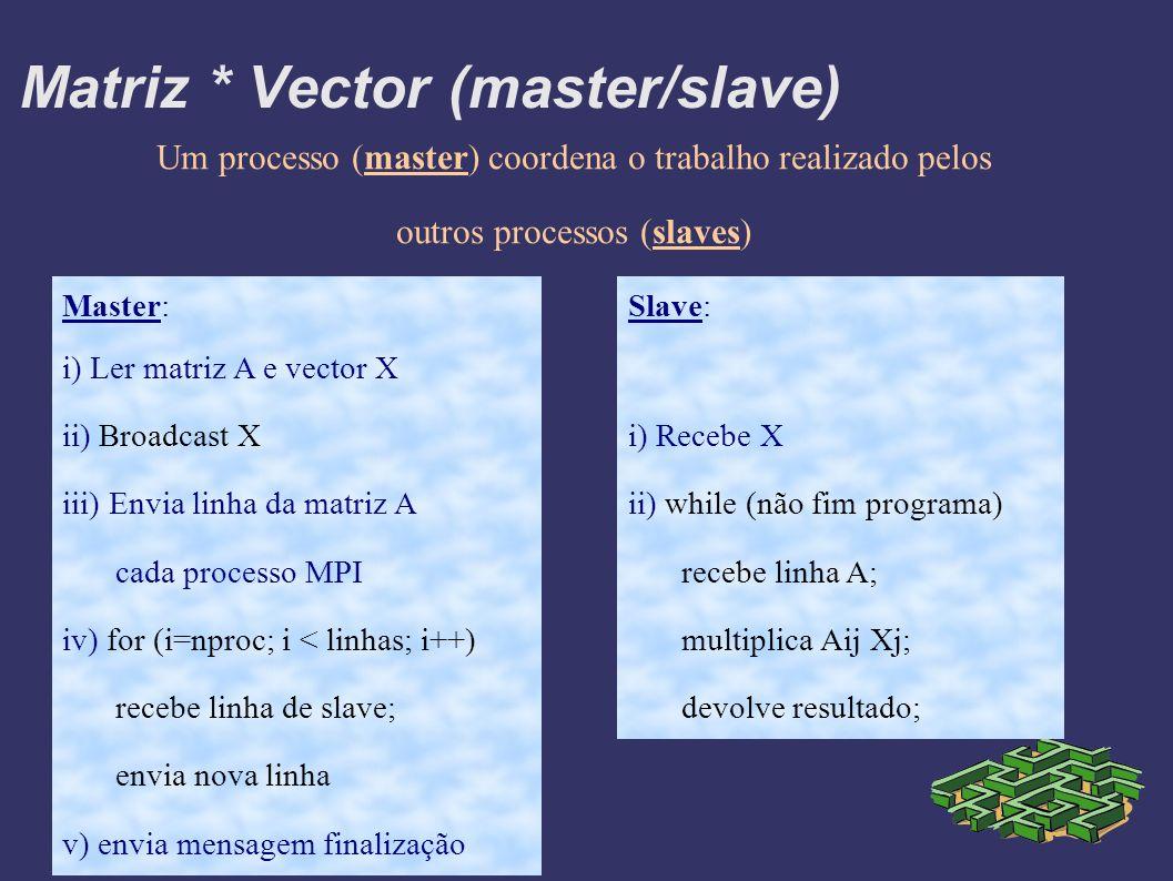 Matriz * Vector (master/slave) Slave: i) Recebe X ii) while (não fim programa) recebe linha A; multiplica Aij Xj; devolve resultado; Master: i) Ler matriz A e vector X ii) Broadcast X iii) Envia linha da matriz A cada processo MPI iv) for (i=nproc; i < linhas; i++) recebe linha de slave; envia nova linha v) envia mensagem finalização Um processo (master) coordena o trabalho realizado pelos outros processos (slaves)