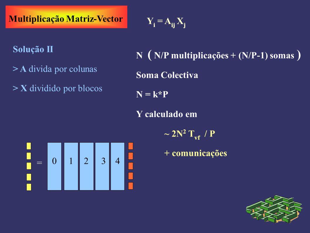 Multiplicação Matriz-Vector Y i = A ij X j Solução II > A divida por colunas > X dividido por blocos N ( N/P multiplicações + (N/P-1) somas ) Soma Colectiva N = k*P Y calculado em ~ 2N 2 T vf / P + comunicações 01234 =