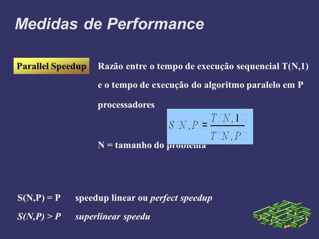 Medidas de Performance Parallel SpeedupRazão entre o tempo de execução sequencial T(N,1) e o tempo de execução do algoritmo paralelo em P processadores N = tamanho do problema S(N,P) = Pspeedup linear ou perfect speedup S(N,P) > P superlinear speedu