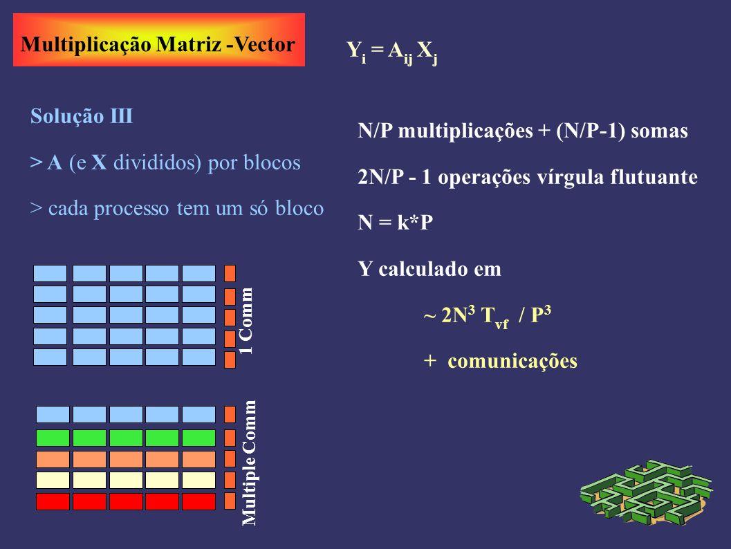 Multiplicação Matriz -Vector Y i = A ij X j Solução III > A (e X divididos) por blocos > cada processo tem um só bloco N/P multiplicações + (N/P-1) somas 2N/P - 1 operações vírgula flutuante N = k*P Y calculado em ~ 2N 3 T vf / P 3 + comunicações 1 Comm Multiple Comm