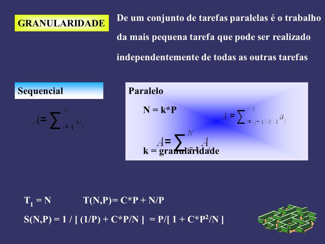 GRANULARIDADE De um conjunto de tarefas paralelas é o trabalho da mais pequena tarefa que pode ser realizado independentemente de todas as outras tarefas SequencialParalelo N = k*P k = granularidade T 1 = NT(N,P)= C*P + N/P S(N,P) = 1 / [ (1/P) + C*P/N ] = P/[ 1 + C*P 2 /N ]