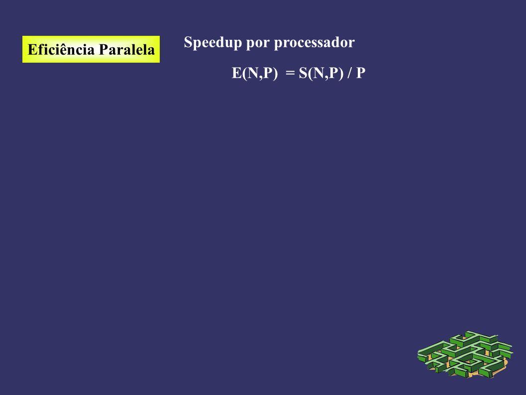 Eficiência Paralela Speedup por processador E(N,P) = S(N,P) / P