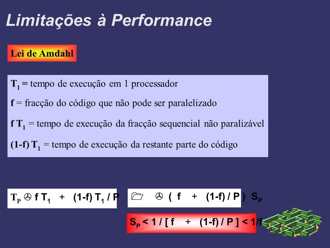 Limitações à Performance Lei de Amdahl T 1 = tempo de execução em 1 processador f = fracção do código que não pode ser paralelizado f T 1 = tempo de execução da fracção sequencial não paralizável (1-f) T 1 = tempo de execução da restante parte do código T P f T 1 + (1-f) T 1 / P ( f + (1-f) / P ) S P S P < 1 / [ f + (1-f) / P ] < 1/f