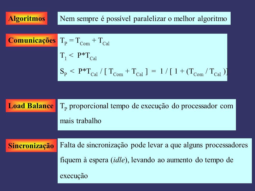 Algoritmos Nem sempre é possível paralelizar o melhor algoritmo Comunicações T P = T Com + T Cal T 1 < P*T Cal S P < P*T Cal / [ T Com + T Cal ] = 1 / [ 1 + (T Com / T Cal )] Load Balance T P proporcional tempo de execução do processador com mais trabalho Sincronização Falta de sincronização pode levar a que alguns processadores fiquem à espera (idle), levando ao aumento do tempo de execução