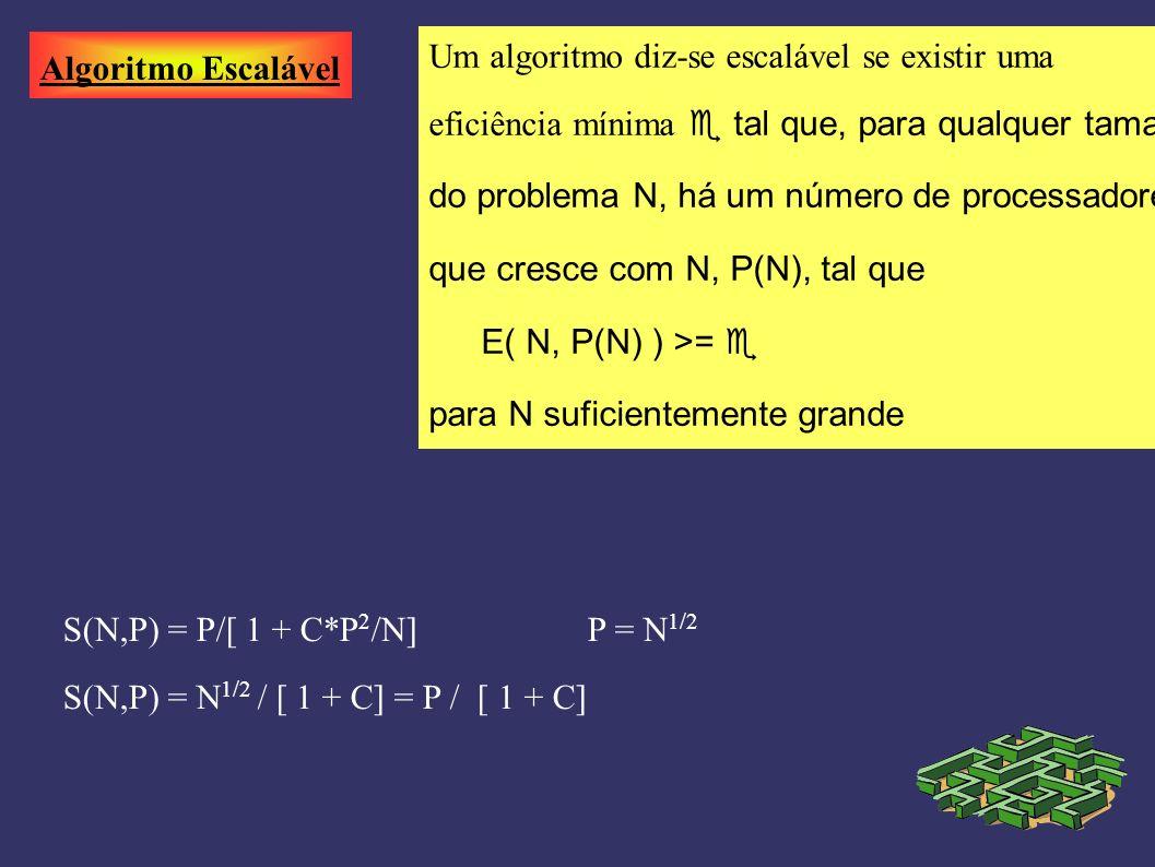 Algoritmo Escalável Um algoritmo diz-se escalável se existir uma eficiência mínima tal que, para qualquer tamanho do problema N, há um número de processadores que cresce com N, P(N), tal que E( N, P(N) ) >= para N suficientemente grande S(N,P) = P/[ 1 + C*P 2 /N]P = N 1/2 S(N,P) = N 1/2 / [ 1 + C] = P / [ 1 + C]