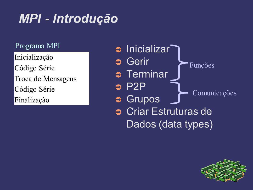 MPI - Introdução Inicialização Código Série Troca de Mensagens Código Série Finalização Programa MPI Inicializar Gerir Terminar P2P Grupos Criar Estruturas de Dados (data types) Comunicações Funções