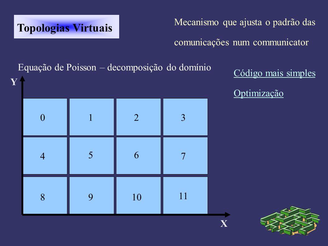 Topologias Virtuais X Y Equação de Poisson – decomposição do domínio 0123 4 8 5 9 6 10 7 11 Mecanismo que ajusta o padrão das comunicações num communicator Código mais simples Optimização