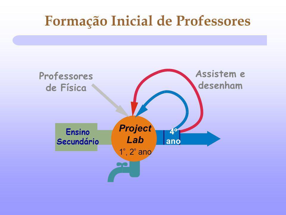4º ano Project Lab 1 º, 2 º ano Assistem e desenham Ensino Secundário Professores de Física