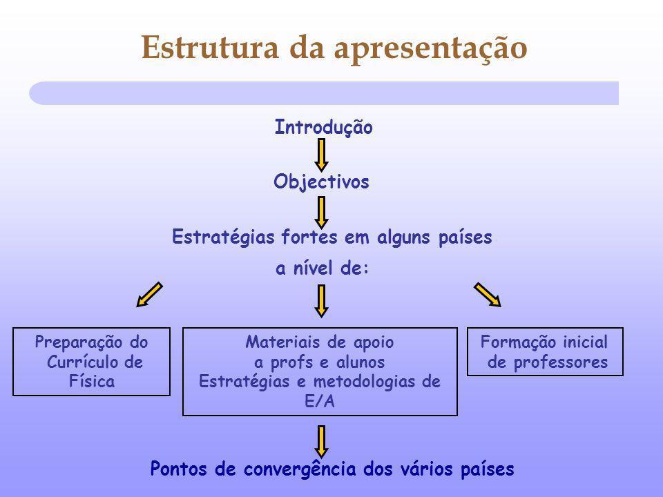 Pontos de convergência dos vários países Objectivos Estratégias fortes em alguns países a nível de: Preparação do Currículo de Física Estrutura da apresentação Formação inicial de professores Materiais de apoio a profs e alunos Estratégias e metodologias de E/A Introdução