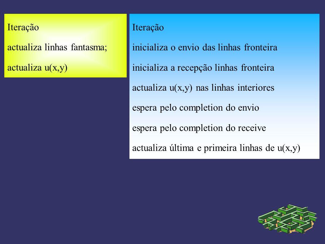 Iteração actualiza linhas fantasma; actualiza u(x,y) Iteração inicializa o envio das linhas fronteira inicializa a recepção linhas fronteira actualiza