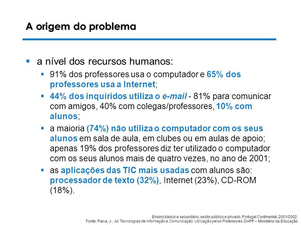 28-10-2003 Luiza Alves da Costa A origem do problema a nível dos recursos humanos: 91% dos professores usa o computador e 65% dos professores usa a Internet; 44% dos inquiridos utiliza o e-mail - 81% para comunicar com amigos, 40% com colegas/professores, 10% com alunos; a maioria (74%) não utiliza o computador com os seus alunos em sala de aula, em clubes ou em aulas de apoio; apenas 19% dos professores diz ter utilizado o computador com os seus alunos mais de quatro vezes, no ano de 2001; as aplicações das TIC mais usadas com alunos são: processador de texto (32%), Internet (23%), CD-ROM (18%).