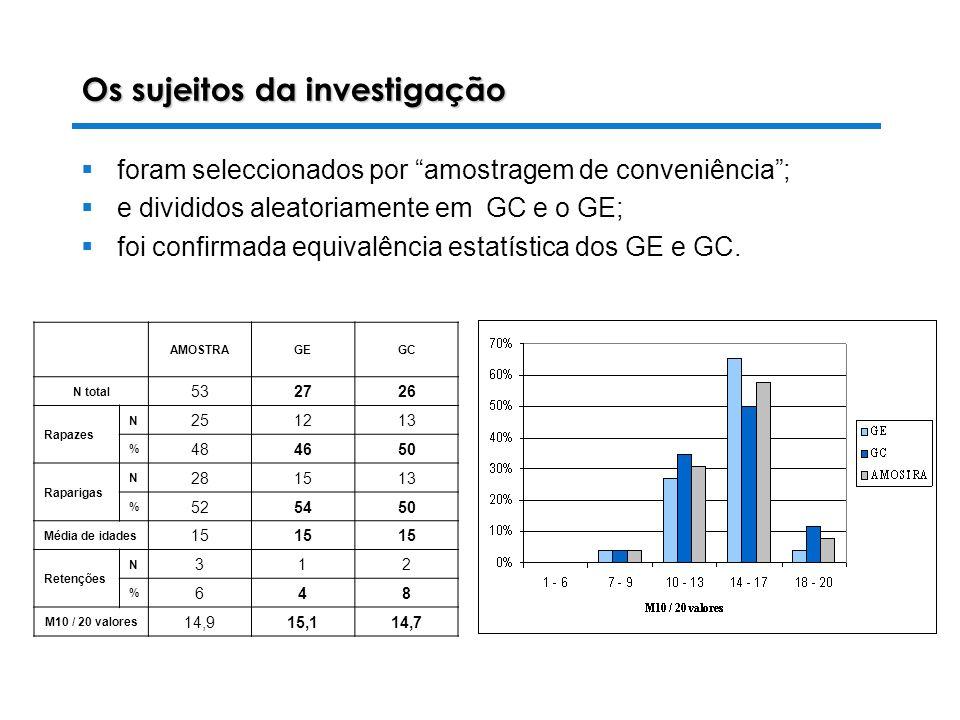 28-10-2003 Luiza Alves da Costa Os sujeitos da investigação AMOSTRAGEGC N total 532726 Rapazes N 251213 % 484650 Raparigas N 281513 % 525450 Média de idades 15 Retenções N 312 % 648 M10 / 20 valores 14,915,114,7 foram seleccionados por amostragem de conveniência; e divididos aleatoriamente em GC e o GE; foi confirmada equivalência estatística dos GE e GC.