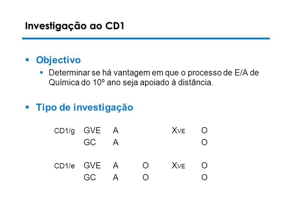 28-10-2003 Luiza Alves da Costa Investigação ao CD1 Objectivo Determinar se há vantagem em que o processo de E/A de Química do 10º ano seja apoiado à distância.