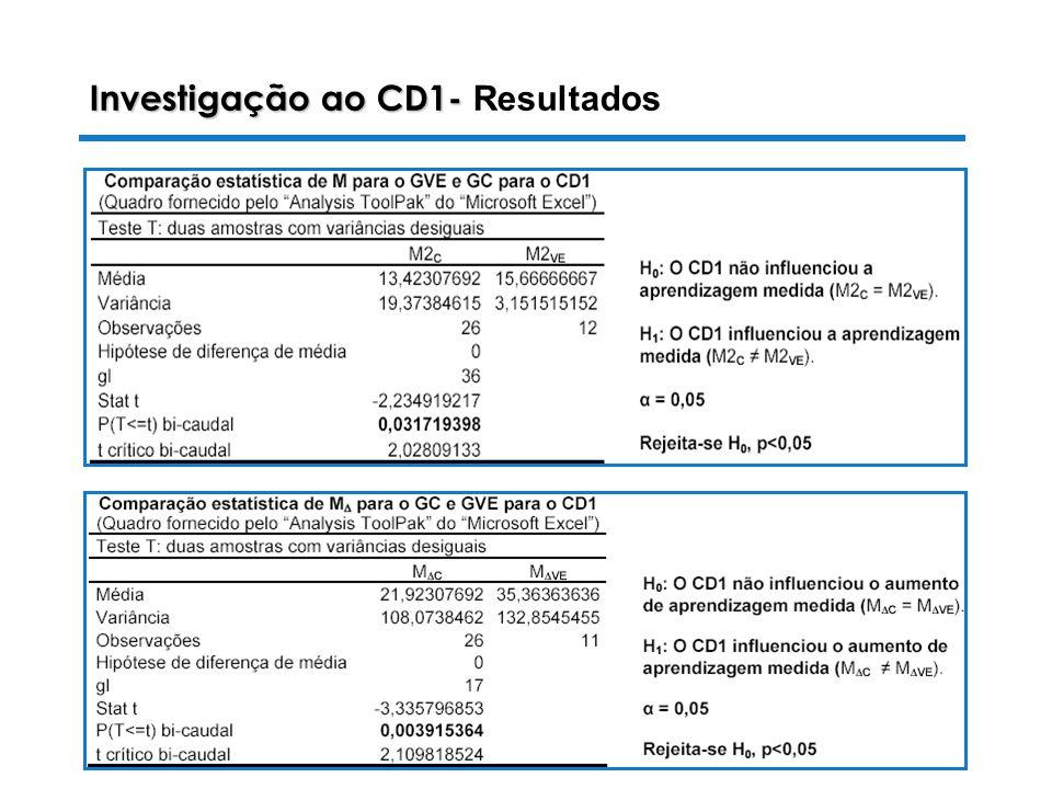 28-10-2003 Luiza Alves da Costa Investigação ao CD1- Investigação ao CD1- Resultados