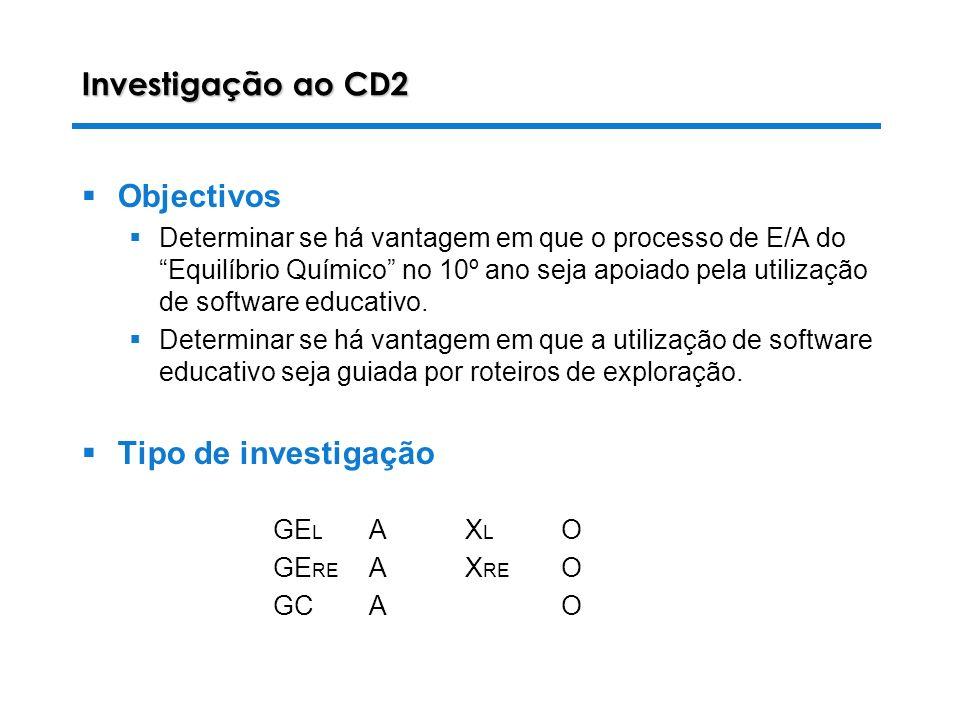 28-10-2003 Luiza Alves da Costa Investigação ao CD2 Objectivos Determinar se há vantagem em que o processo de E/A do Equilíbrio Químico no 10º ano seja apoiado pela utilização de software educativo.