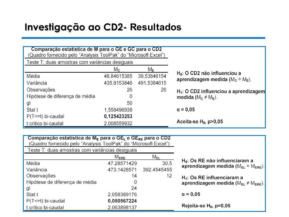 28-10-2003 Luiza Alves da Costa Investigação ao CD2- Investigação ao CD2- Resultados