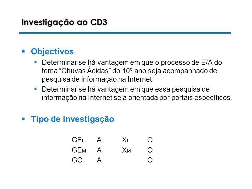 28-10-2003 Luiza Alves da Costa Investigação ao CD3 Objectivos Determinar se há vantagem em que o processo de E/A do tema Chuvas Ácidas do 10º ano seja acompanhado de pesquisa de informação na Internet.