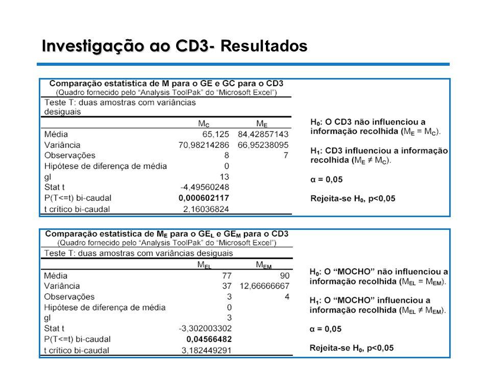28-10-2003 Luiza Alves da Costa Investigação ao CD3- Investigação ao CD3- Resultados
