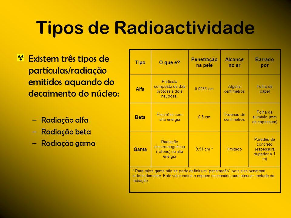 Tipos de Radioactividade Existem três tipos de partículas/radiação emitidos aquando do decaimento do núcleo: –Radiação alfa –Radiação beta –Radiação g