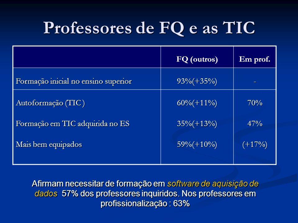 Professores de FQ e as TIC FQ (outros)Em prof. Formação inicial no ensino superior 93%(+35%)- Autoformação (TIC ) Formação em TIC adquirida no ES Mais