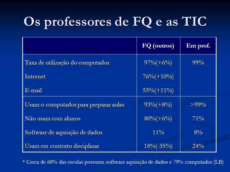 Os professores de FQ e as TIC FQ (outros) Em prof. Taxa de utilização do computador InternetE-mail97%(+6%)76%(+10%)55%(+11%)99% Usam o computador para