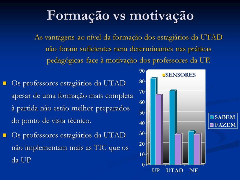 Formação vs motivação Os professores estagiários da UTAD apesar de uma formação mais completa à partida não estão melhor preparados do ponto de vista