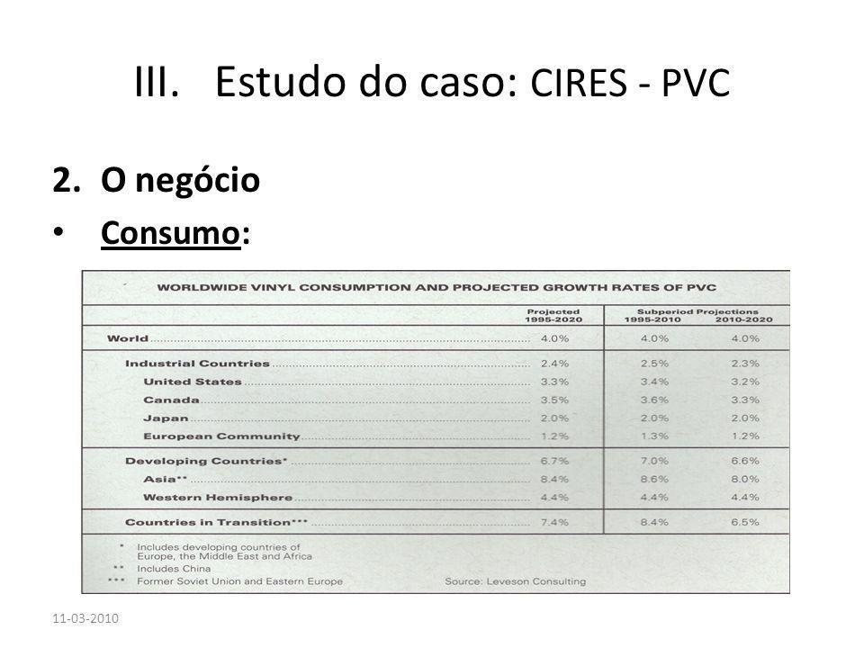 2.O negócio Consumo: 11-03-2010 III.Estudo do caso: CIRES - PVC