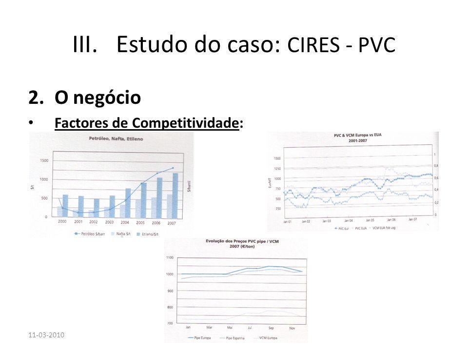 11-03-2010 2.O negócio Factores de Competitividade: III.Estudo do caso: CIRES - PVC