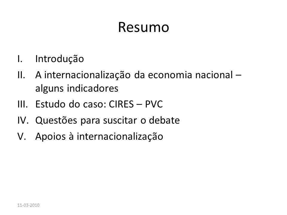 Resumo I.Introdução II.A internacionalização da economia nacional – alguns indicadores III.Estudo do caso: CIRES – PVC IV.Questões para suscitar o deb