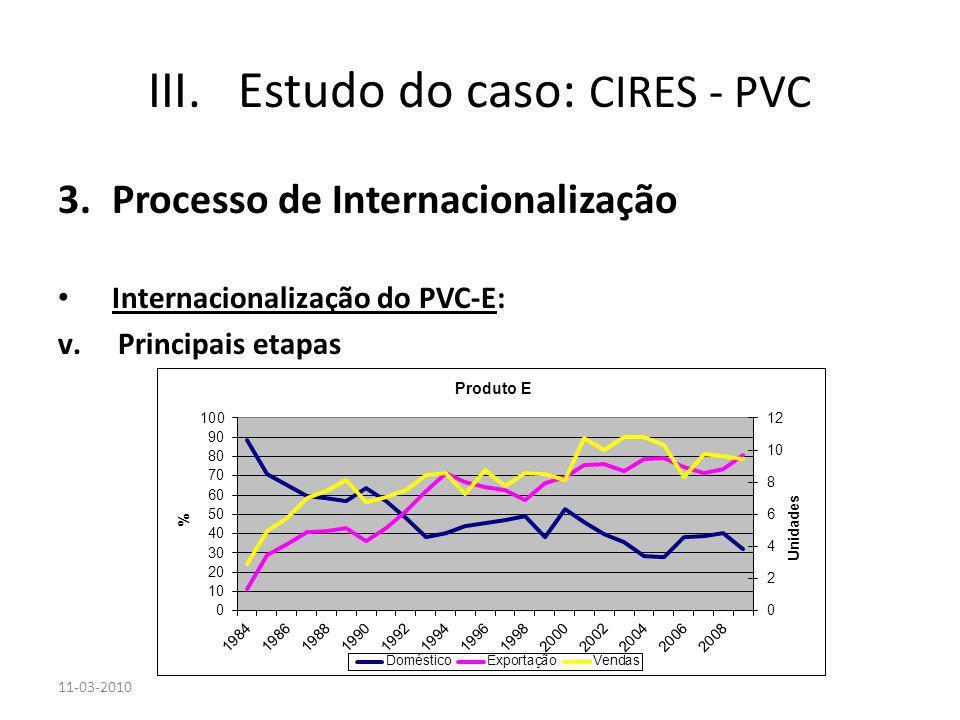3.Processo de Internacionalização Internacionalização do PVC-E: v.Principais etapas 11-03-2010 III.Estudo do caso: CIRES - PVC